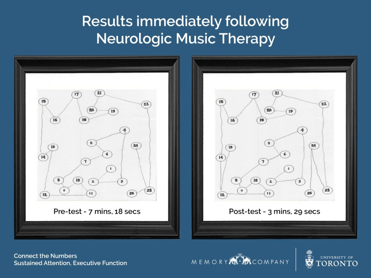 Neurologic Music Therapy results